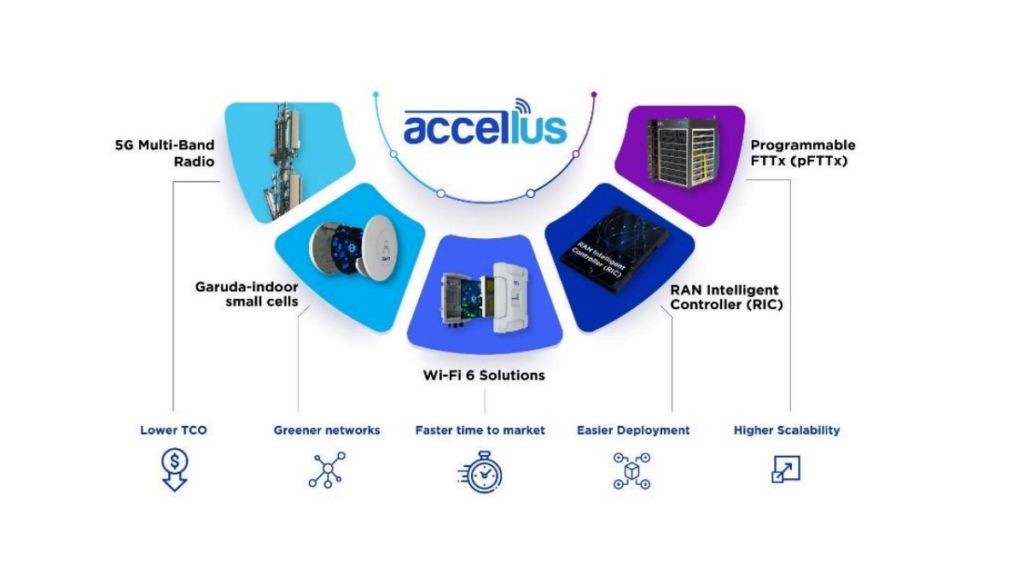 STL launches Accellus solution for 5G-ready networks