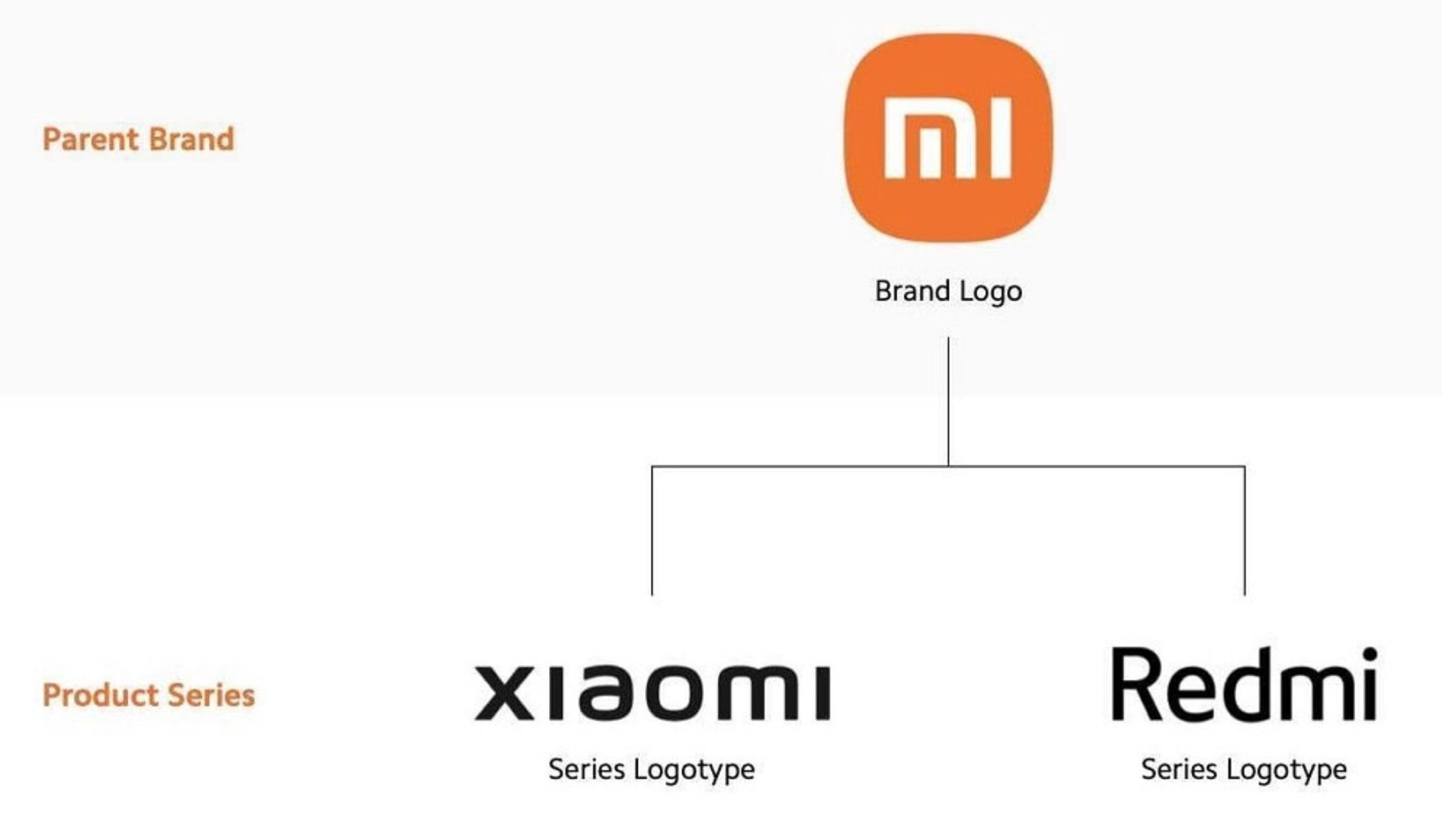Xiaomi Mi rebrand